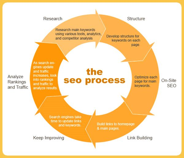 Want to be better at search engine optimization? Link building and how the search engine works? These Neil Patel SEO articles is almost all you need.