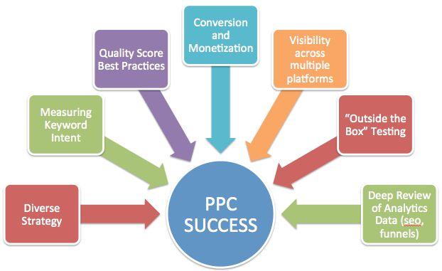 We are the most reputed PPC services New York company and you can rely on us completely. We will make sure that your project is completed and delivered ton you on time and we also provide services after the project gets completed. If you want more information on our services call us pr visit our company's website.