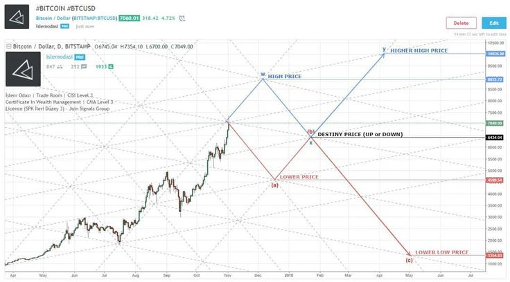 Chart Info  Market : #CRYPTOCURRENCY Currency : #BTCUSD Date : Nov 02 2017 .  ENTRY LEVEL : NA  SL POINT : NA .  Islem Odasi  Ahmet S. Ozturk  CISI Level 3 Certificate In Wealth Management & SPK Level 3 Licence .  Join Professional FOREX BITCOIN and STOCK MARKETS Support Group . Don't Forget To Like and Subscribe ___________________________________  WebSite : http://ift.tt/2xy2quW  Twitter : https://twitter.com/islemodasi  Link.edin : http://ift.tt/2wE7PnZ  Instagram : http://ift.tt/2xy0NgP…