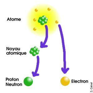 Structure d'un atome - explications simples