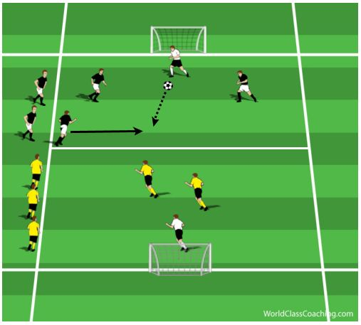 Best Rondos Images On   Exercises Soccer Drills And
