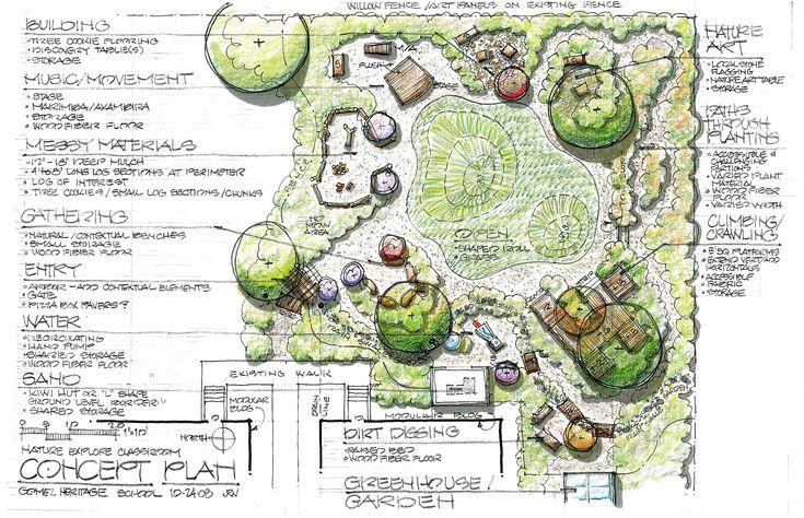 concept map | Nature Explore | Pinterest | Landscape ...