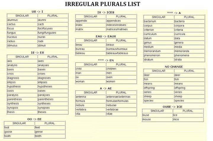 Irregular plurals list