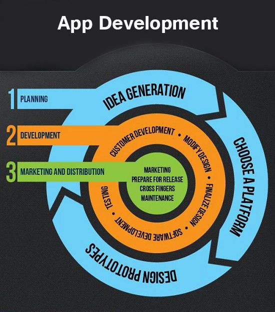 Make your flexible experience a walk empower and furnish your clients with a flat out neighborhood Android application. http://www.way2begin.com/mobile-application