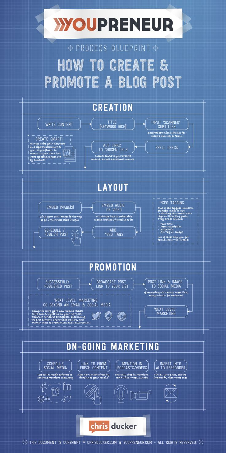 122 best blogging images on pinterest digital marketing social knowing how to create and promote a blog post the right way can be the difference malvernweather Gallery