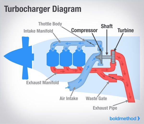 Aircraft Supercharger Vs Turbocharger In 2020 Turbocharger Supercharger Aircraft
