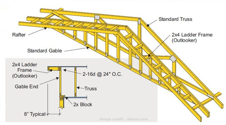 Design My Own Roof Trusses : How to frame an overhang google search construction