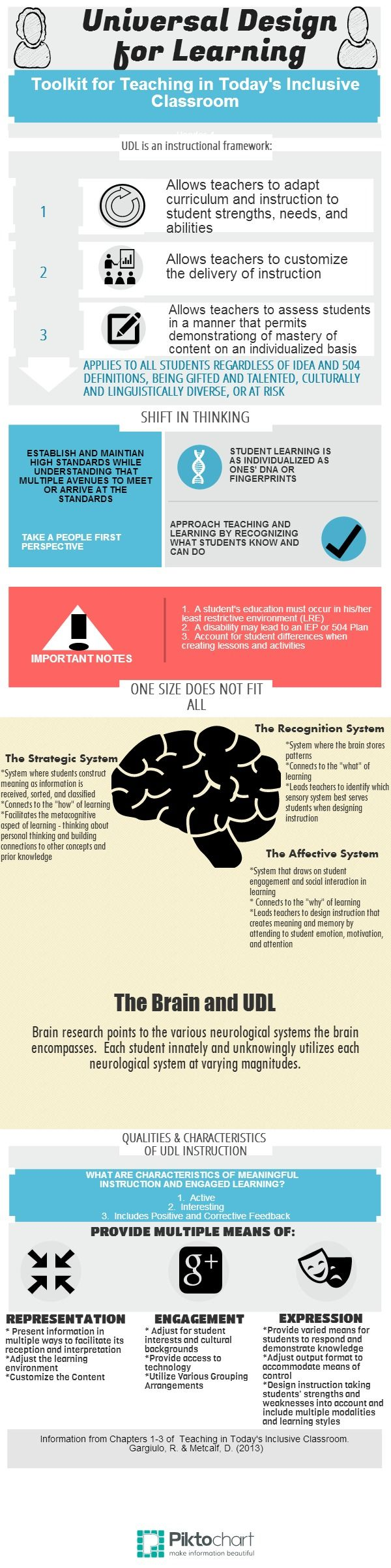 Universal Design for Learning (UDL) | #Infographic created in @Piktochart Editor
