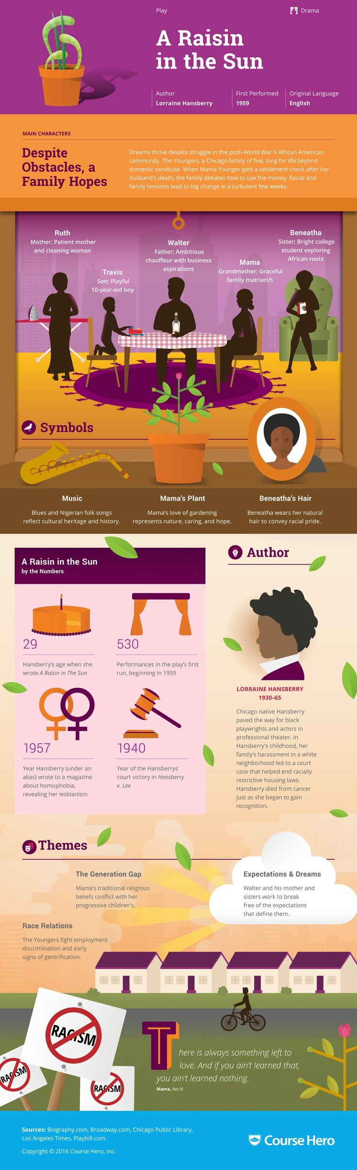 best ideas about lorraine hansberry cities in a raisin in the sun infographic course hero