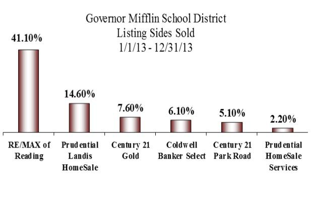 RE/MAX of Reading holds #1 Market Share in real estate in Governor Mifflin School District for 2013