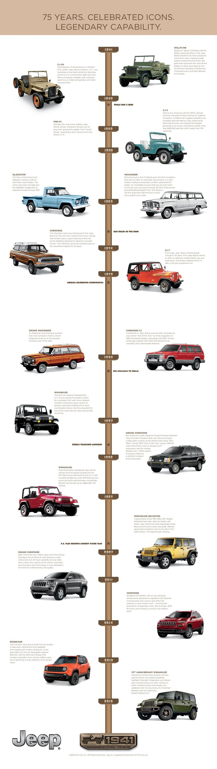 Jeep 75th Anniversary Timeline