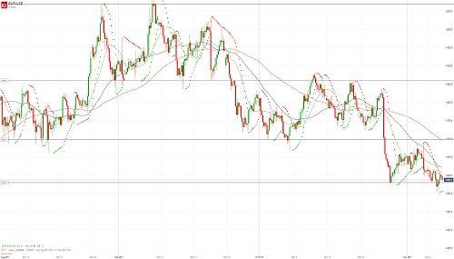 Евро/доллар вернулся в диапазон - 08.11.17. Более подробный прогноз по этой и другим /валютным парам Вы можете прочесть на сайте МОФТ - https://traders-union.ru/analytics/view/15239/?ref=132136/