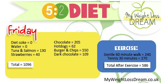 1000+ images about Weight Loss Diets Tried and Tested on ...