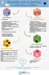 Travailler avec la prof-doc | Piktochart Infographic Editor, superbe présentation de Nathalie Moinard <3