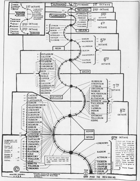Walter Russell's Periodic table of elements based on a