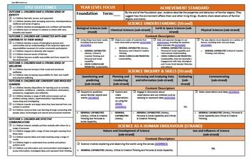 Australian Curriculum Foundation Forward Planner Pack: History | Math | English  his pack contains A3 Forward Planners for the following Australian Curriculum Learning areas: History | Math | English | Science | Geography