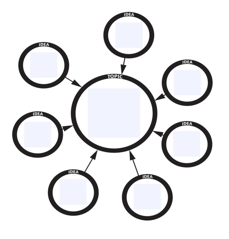 """Graphic Organisers - """"Graphic organizers are tools that help your brain think."""" Kylene Beers Graphic organizers are an illustration of your thoughts on paper. They can help you brainstorm, organize, and visualize your ideas."""