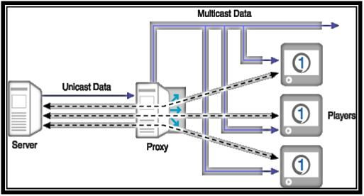 In Multicast routing protocoltransmissionmethod one device communicates with severaldevices ina single transmission.A multicast address is a single IP data packet set that represents a network host group. Multicast addresses are available to process datagram's or frames intended. Different Ranges of multicast address: Multicast address ranges from the 224.0.0.0 to 239.255.255.255. IPV4-reserved address for multicast 224.0.0.0: ... Read more...