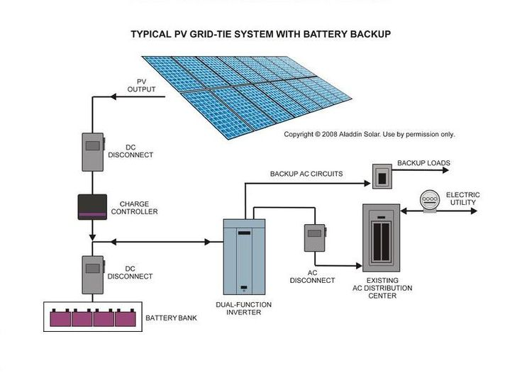 Solar Pv Systems Backup Power Ups Systems: Typical PV Grid-Tie System With Battery Backup