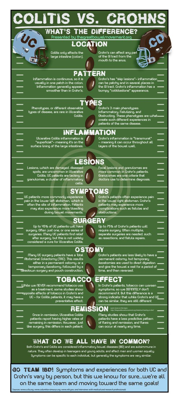 What's The Difference Between Crohn's and Colitis? Crohns vs. UC Infographic #colitis #crohns #wegohealth