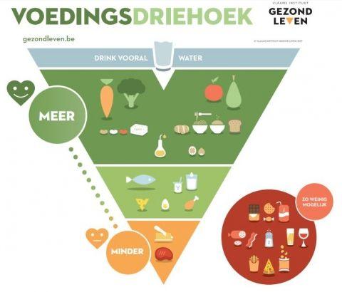 De nieuwe voedingsdriehoek - Vlaams Instituut Gezond Leven