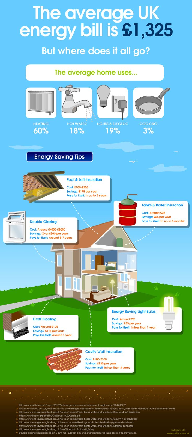 38 best energy efficiency creative ideas images on for Cost saving ideas for home