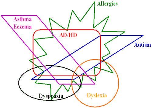 Dyspraxia overlap