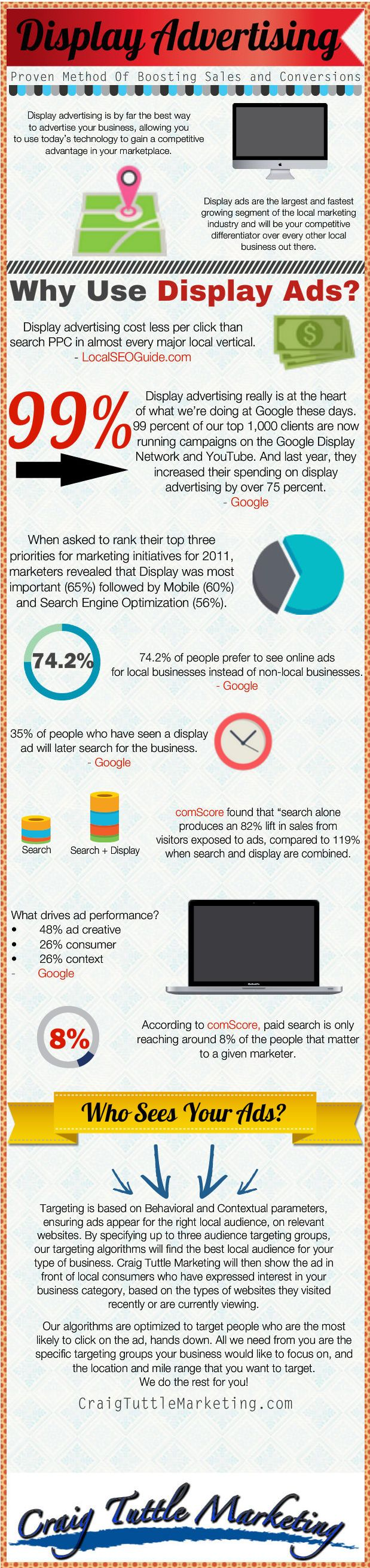 Internet Display Advertising Solutions | Rochester NY