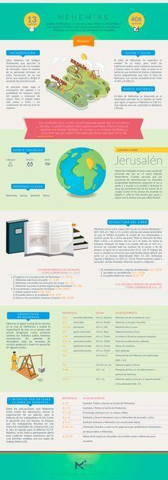 Manos al Cielo             - Infografía sobre el libro de NEHEMÍAS. #infobiblia...