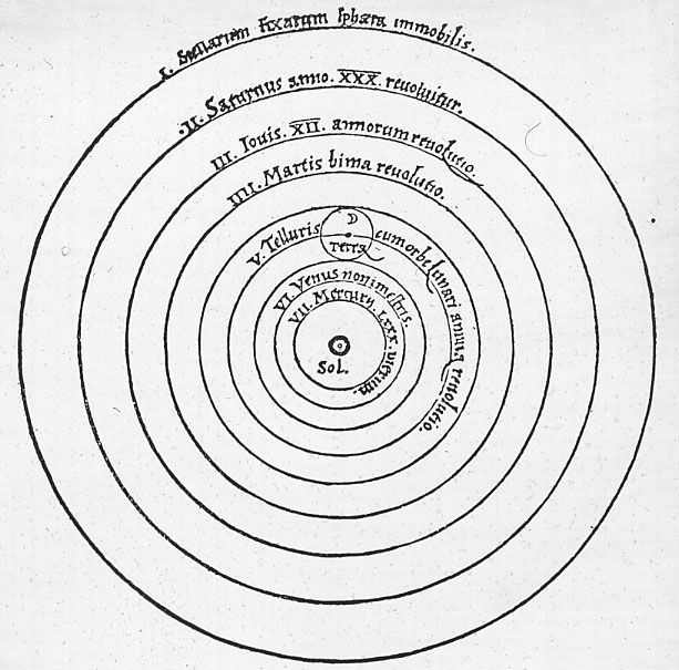 Heliocentric Universe (Nicolaus Copernicus, 1543)    Copernicus's revolutionary view of the universe was crystallized in this simple yet disconcerting line drawing. His heliocentric model -- which placed the Sun and not the Earth and the center of the universe -- contradicted 14th-century beliefs. http://www.brainpickings.org/index.php/2012/12/21/100-diagrams-that-changed-the-world/