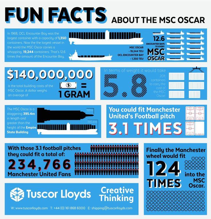 Infographic: MSC Oscar Fun Facts