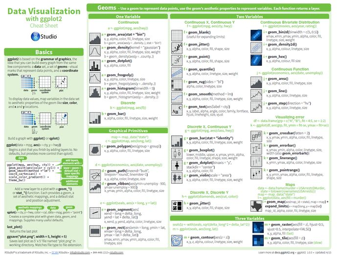 Data Science Cheat Sheets u2013 Python   R   MySQL \ SQL   Spark - hadoop developer resume