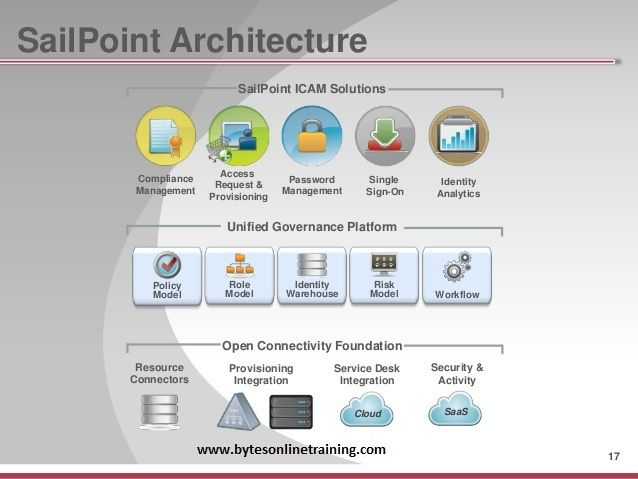 are you looking for Sailpoint online training?Bytes online training