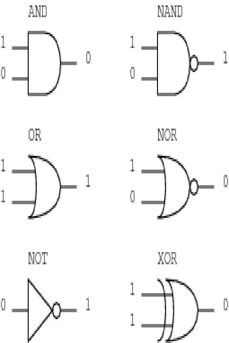 A Tutorial On The Basics Of Logic Gates Circuitcrush Com Tutorial Learn Physics Paper Circuits