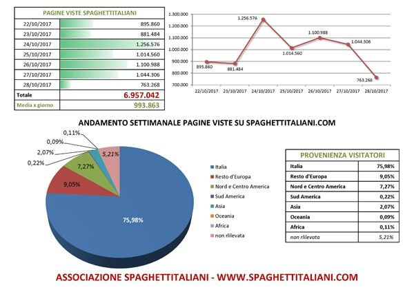 Andamento settimanale pagine viste su spaghettitaliani.com dal giorno 21/10/2017 al giorno 28/10/2017