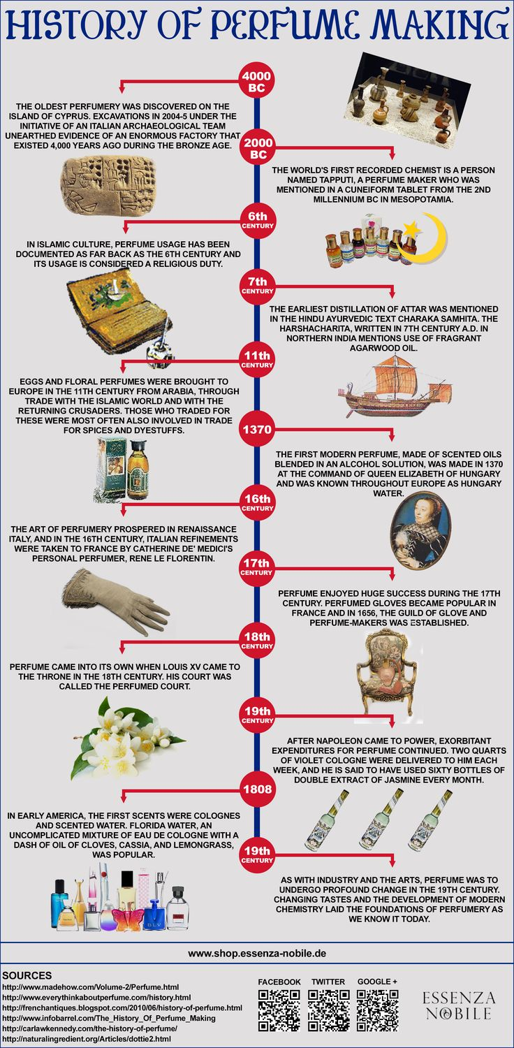 history of perfume making