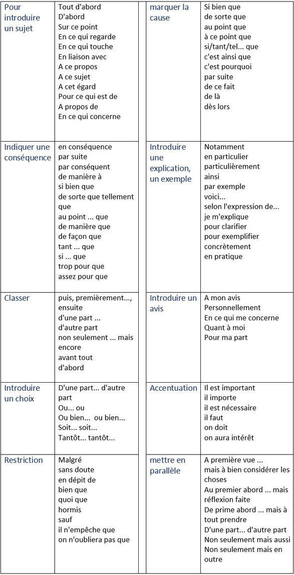 Les mots de liaison, appelés aussi connecteurs logiques , sont des mots ou des expressions qui ... parties. Les principaux mots de liaison: