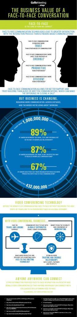 Dans les échanges professionnels, rien ne vaut un vrai face-à-face, soit-il numérique. C'est en tout cas ce qui ressort de cette infographie signée Citrix et réalisée à partir de différentes sources.  Selon le document, 67% des décideurs américains considèrent que leur entreprise serait plus productive avec un système de communication vidéo. Economie de transport, réunion d'équipes éparpillées, et renforcement de la confiance constituent quelques-uns des avantages de la «visio».