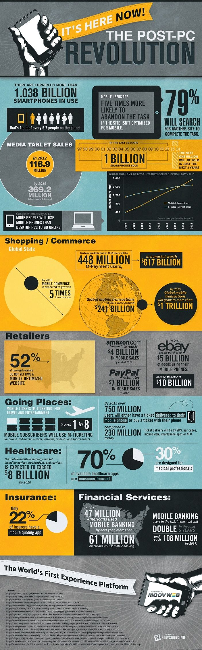 Mobile - The Post-PC Revolution [Infographic] : MarketingProfs Article