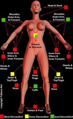 Tattoo placement: pain levels (front)