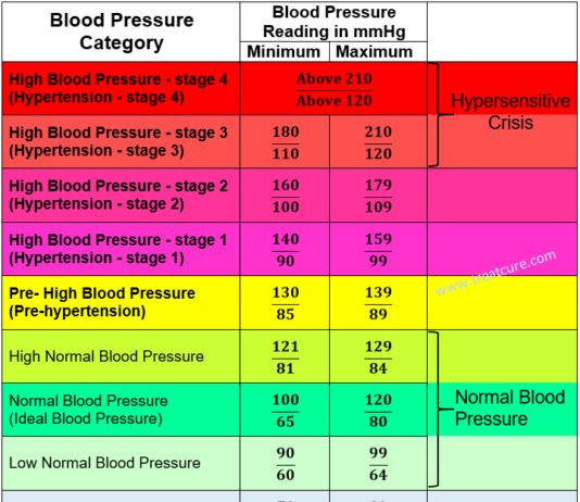 Best 25 Blood Pressure Chart Ideas On Pinterest High