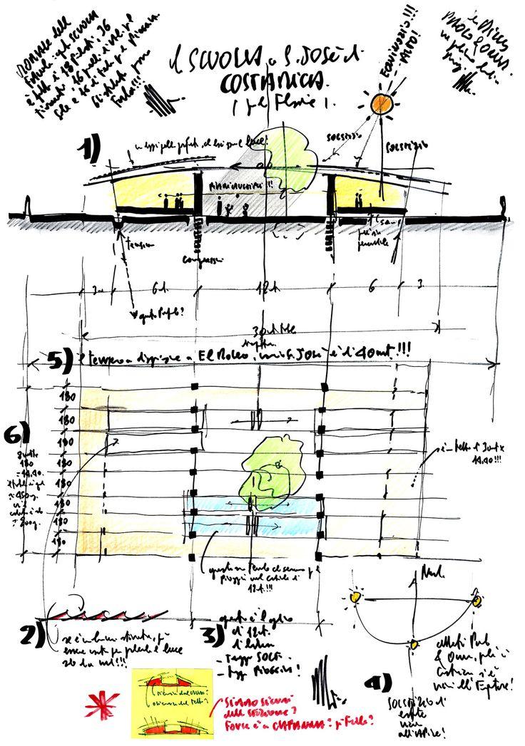 Renzo Piano & Renzo Piano Building Workshoop, School in Costa Rica, San José, Costa Rica 2011-2013 (project).  Boundaries, «Free Architecture», 7 / 2013. http://bookstore.boundaries.it