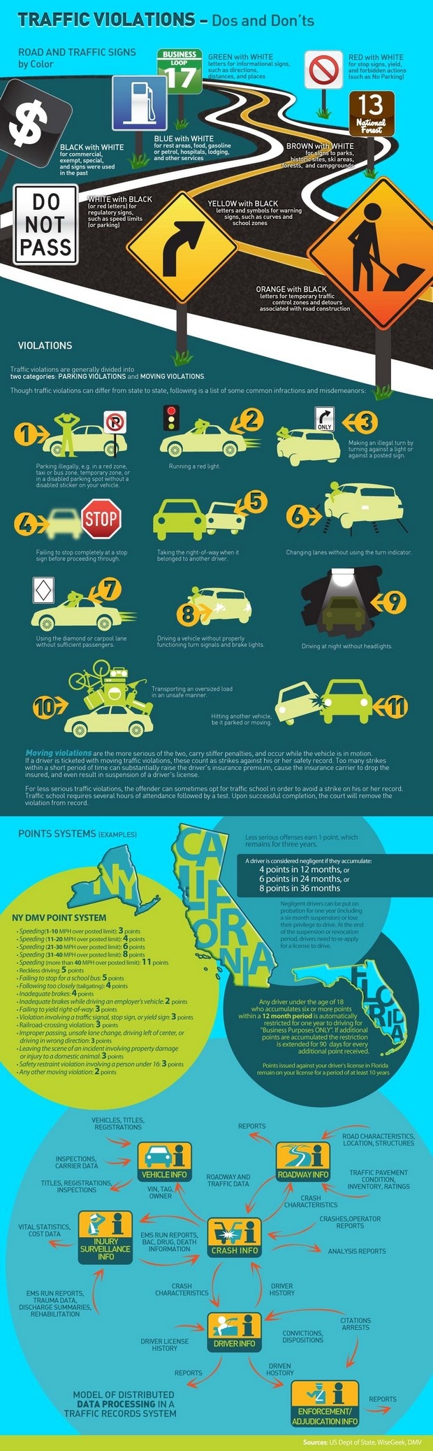 What You Should Know About Traffic Violations. Drive safe!