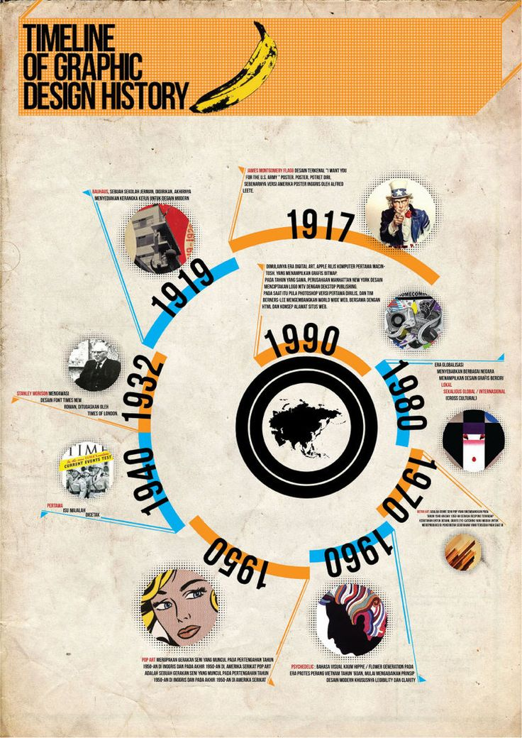 infographics timeline of graphic design history