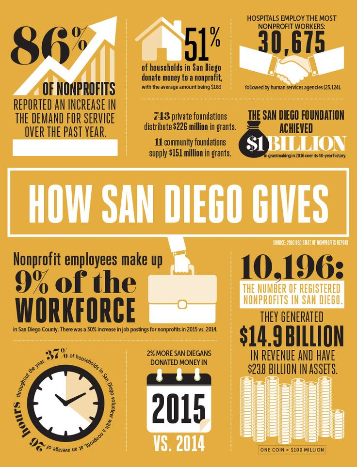 The numbers on non-profits, foundations, volunteer hours, and more in San Diego