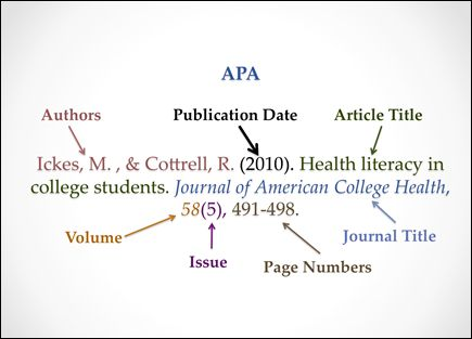 apa style for references This instructional video is designed for graduate students who are required to use apa formattting for research papers examples for reference entries and.