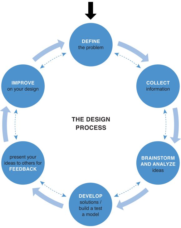Forget Design Thinking, but not design thinking [The Facts] « I think ∴ I design