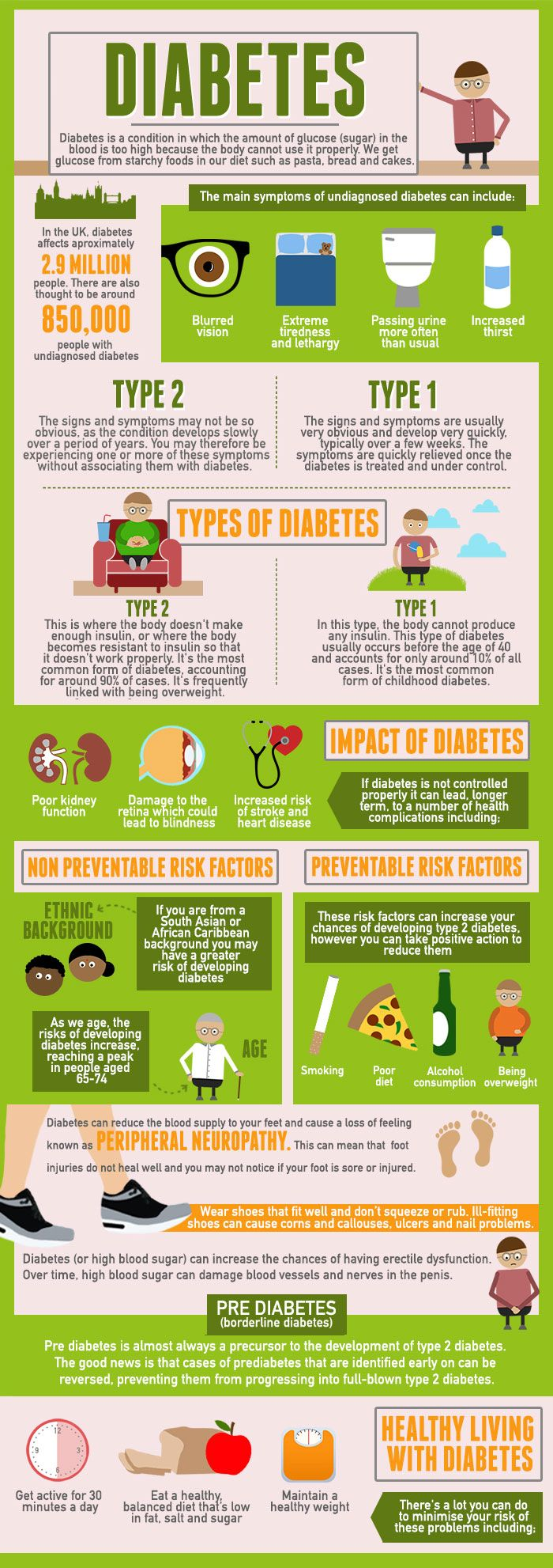 Diabetes symptoms, prevention, living with diabetes infographic