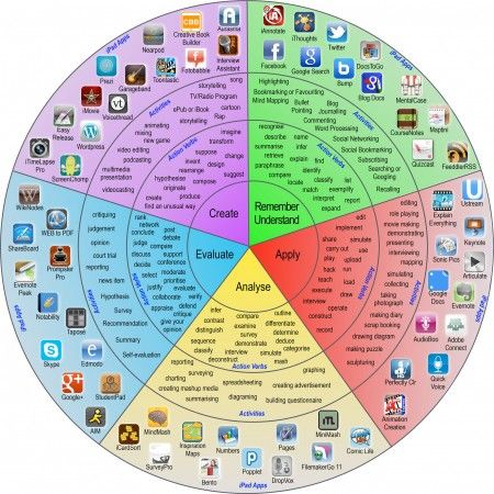 The iPad Pedagogy Wheel is a handy tool to help you figure out which apps support different kinds of thinking and learning.