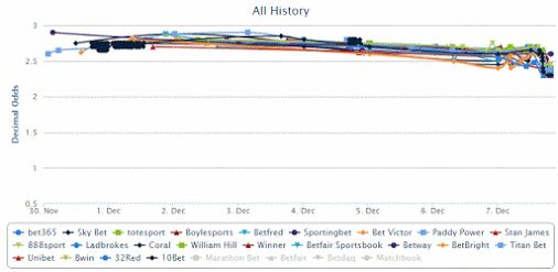 Well, what do you know. Dallas won last night's NFL game as predicted by... Bing! #betting   Here's the odds chart of Dallas Cowboys a couple of hours…  -  Jim Makos - Google+